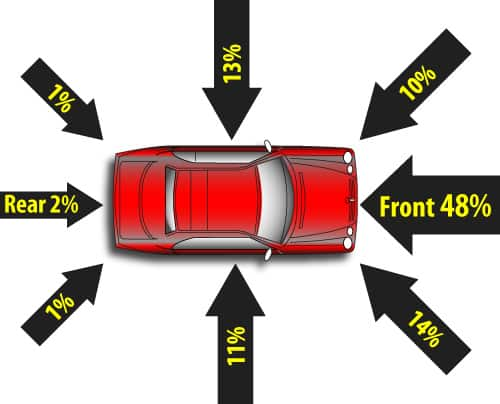 percentage of car crash types
